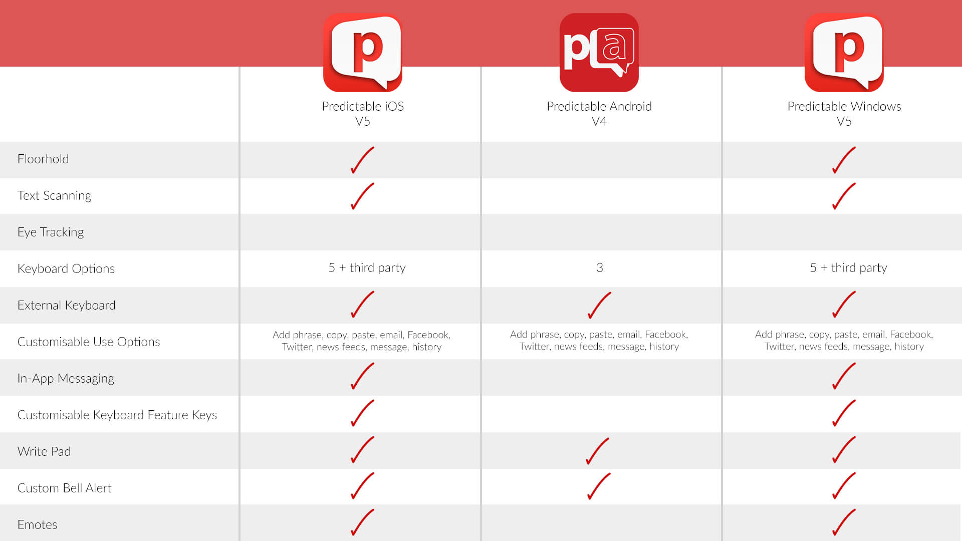 table comparing Predictable iOS, Windows and Android email support@therapy-box.co.uk to find out more information